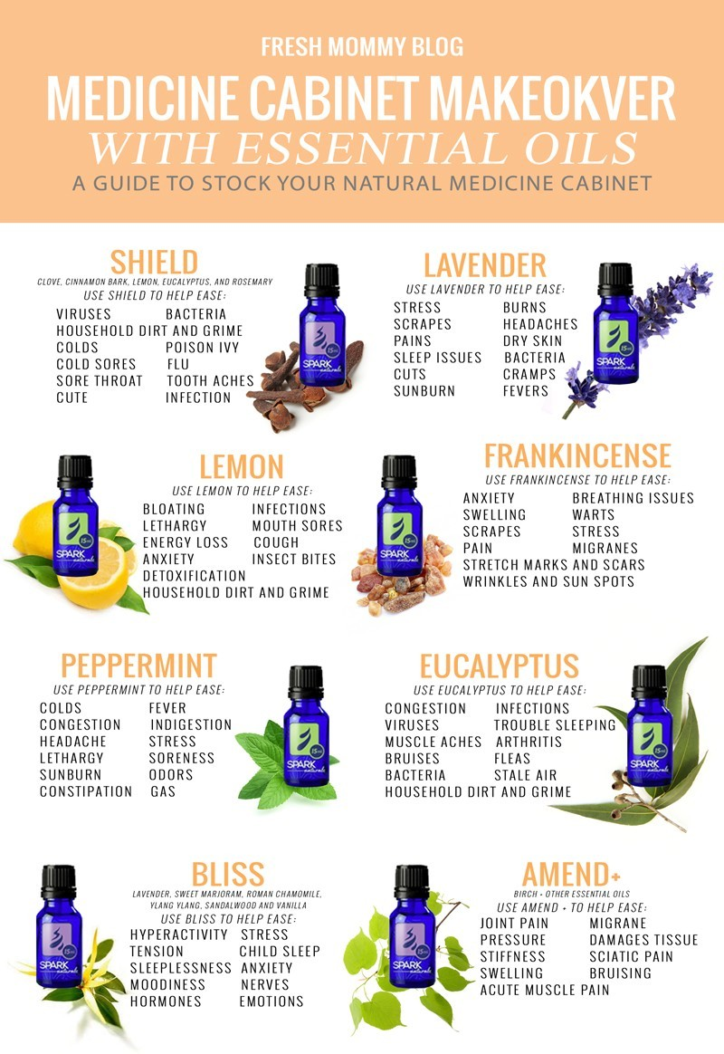 Medicine Cabinet Makeover With Essential Oils Fresh Mommy Blog